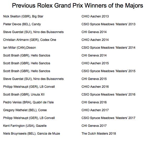 2018.05.10.99.99 Rolex Grand Slamm CSI 5 Interview Niels Bruynseels RGS Kit Houghton 2