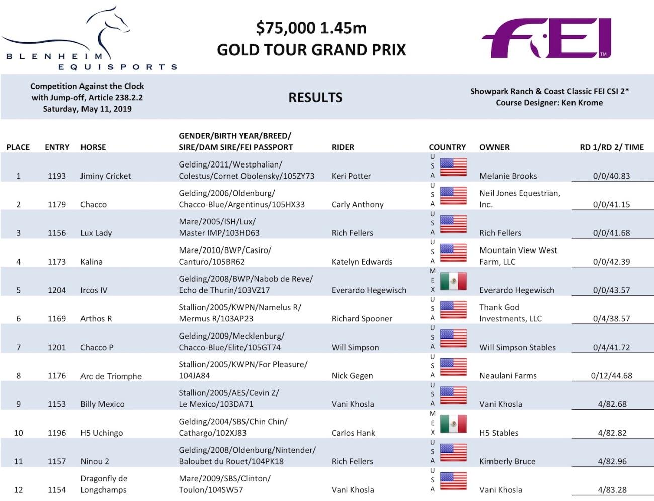 2019.05.12.99.99 Del Mar CSI 2 GP Results CM Ph