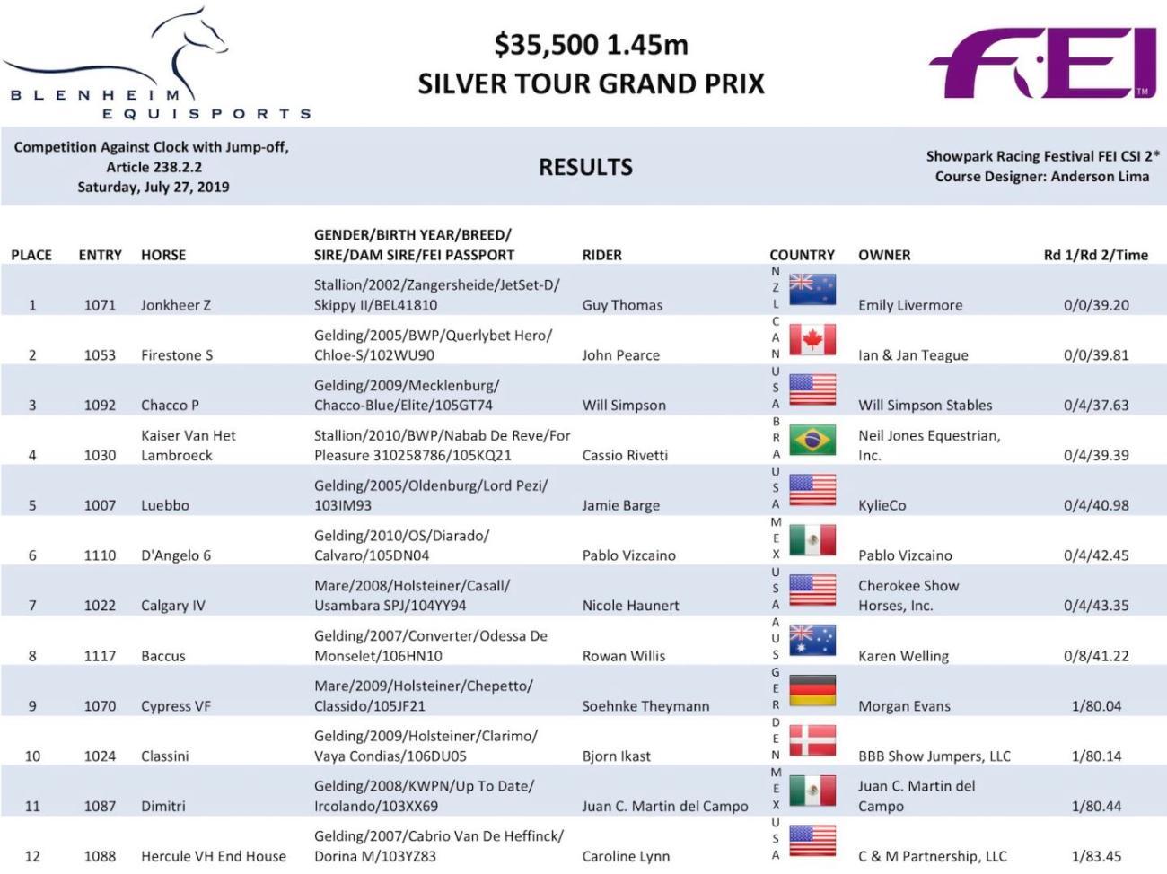 2019.07.30.99.99 Showpark Racing Festival CSI 2 GP Results