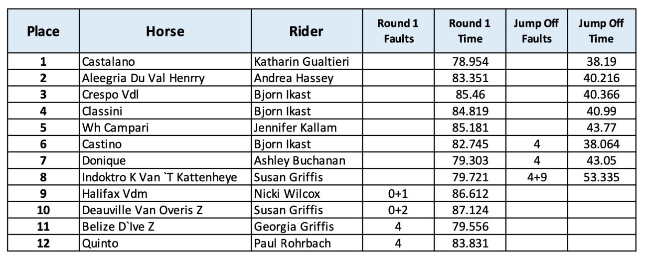 2020.07.13.99.99 CHP CSN GP Results