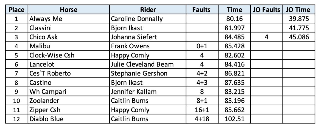 2020.07.28.99.99 CHP CSN GP Results